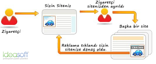 5 Adımda Google Remarketing Optimizasyonu