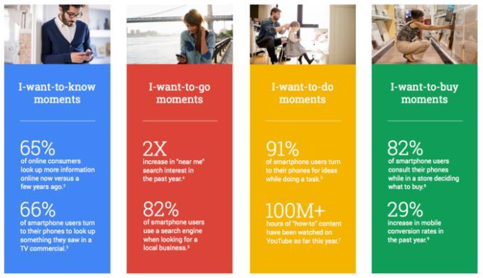 Google Micro Moments ve e-ticaretteki yansımaları